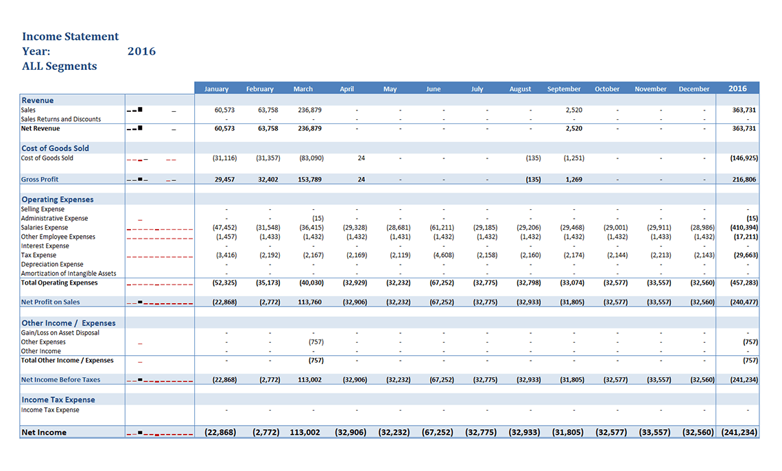 Gp052 Income Statement 12 Months By Segment