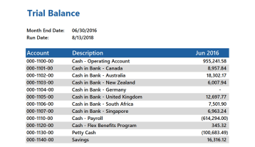Gp057 Gl Month End Trial Balance
