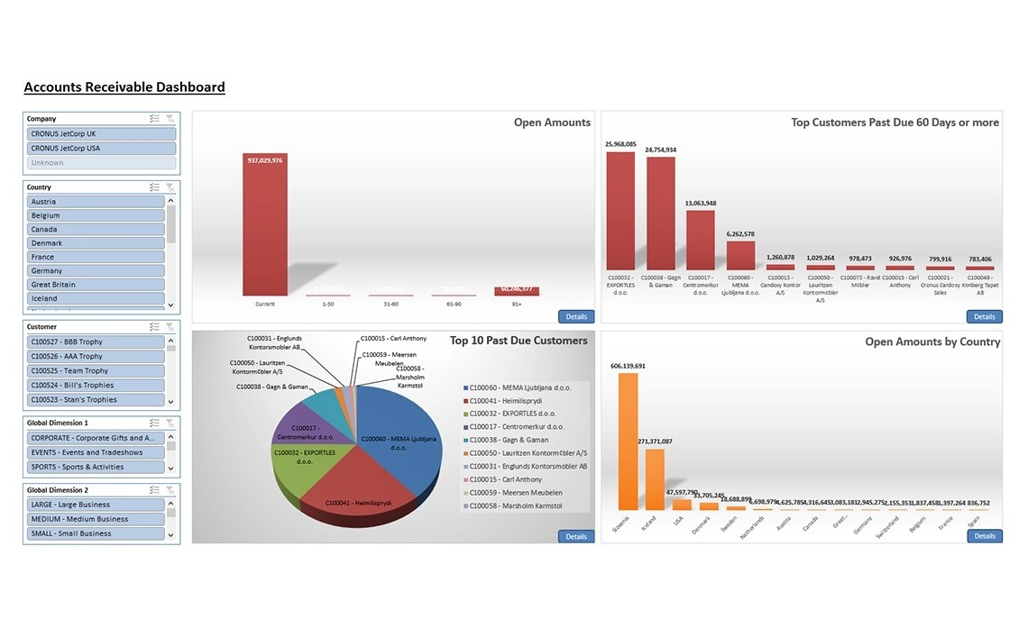 Nav037 Enterprise Accounts Receivable Dashboard V4.0