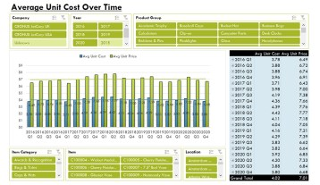 Nav064 Enterprise Avg Unit Cost Over Time V4.0