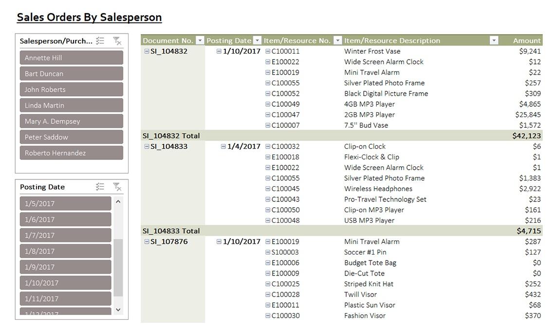 Nav070 Sales Orders By Salesperson