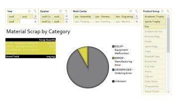 Nav089 Enterprise Material Scrap Trends Over Time V3.0