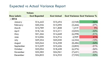 Nav090 Enterprise Production Cost Overview V3.0