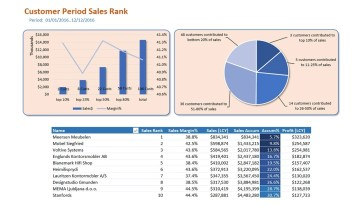 Nav095 Customer Sales Rank Contribution
