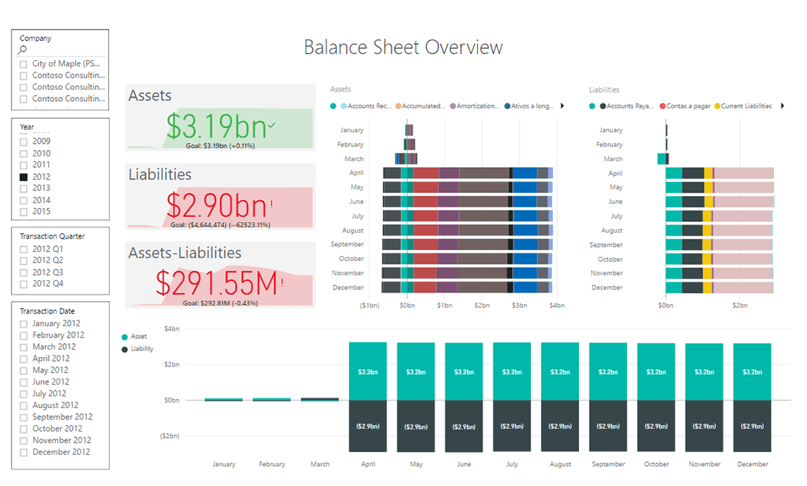 Axpbi01 Finance Balance Sheet Import