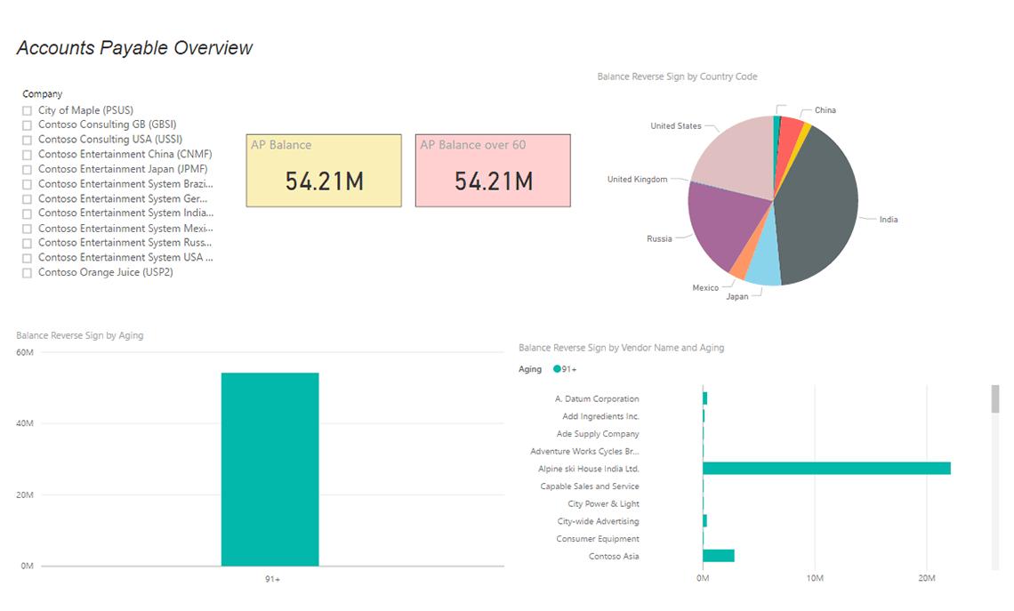 Axpbi14 Accounts Payable Live