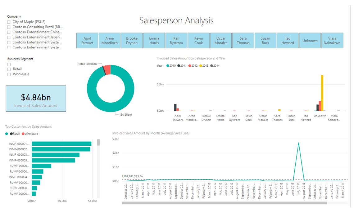 Axpbi17 Sales By Salesperson Live