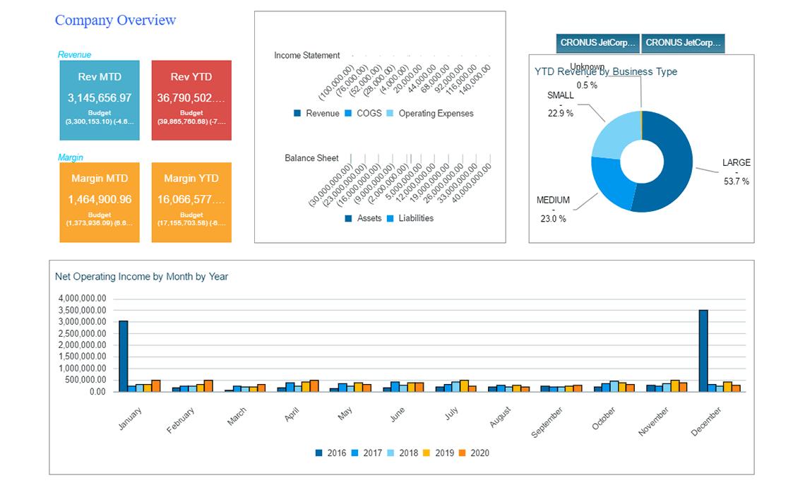 Nav Finance Company Overview Dashboard