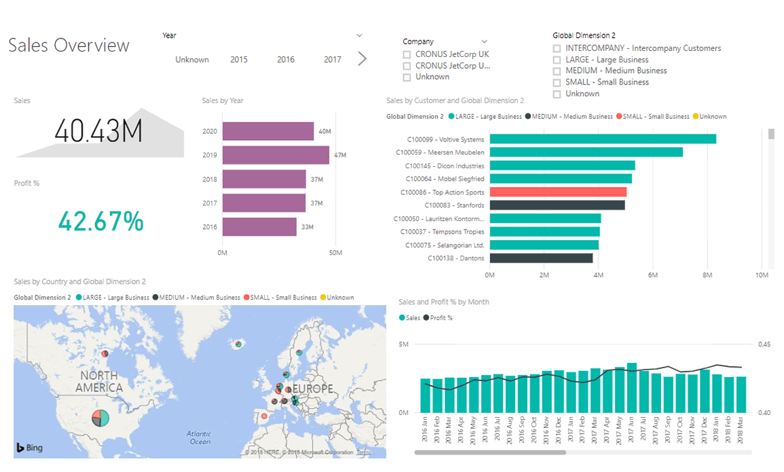 Navpbi16 Sales By Customer Live