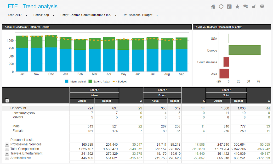 Fte Trend Analysis Example Dashboard