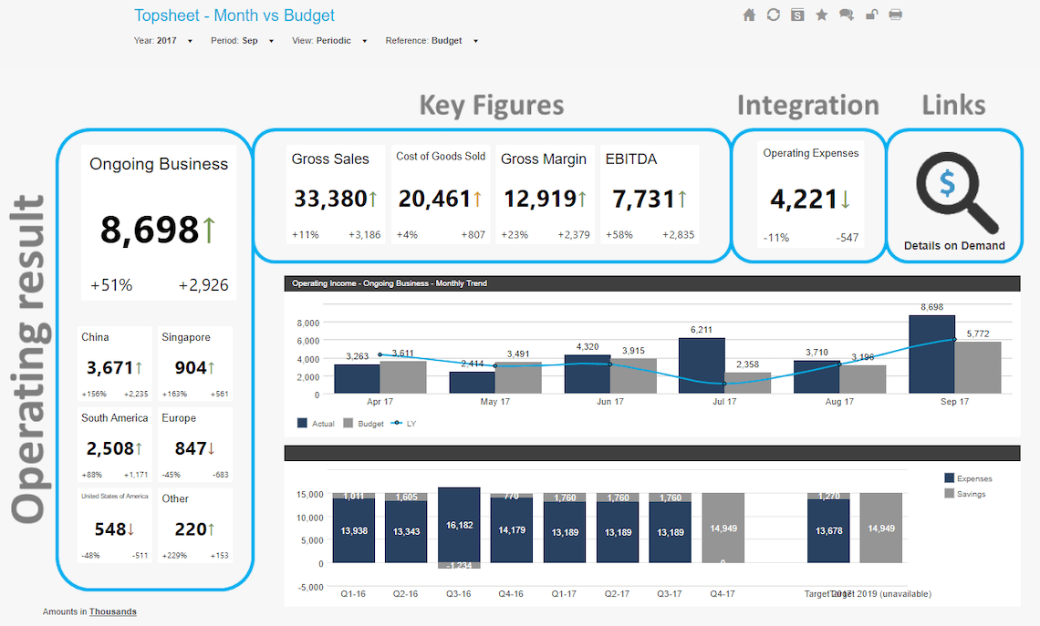 CFO KPI Dashboard - Topsheet Month Vs Budget Dashboard