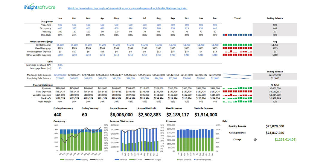 08 2020 Is Sample Report Property Management Kpi Dashboard Web