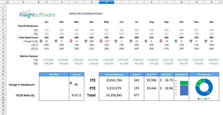Cfo Kpi Headcount Ratio Dashboard