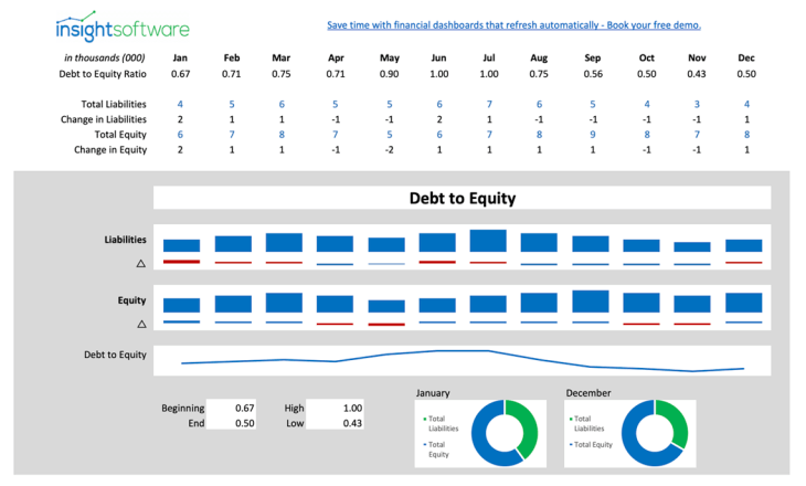 Cfo Kpi Debt To Equity Ratio Dashboard
