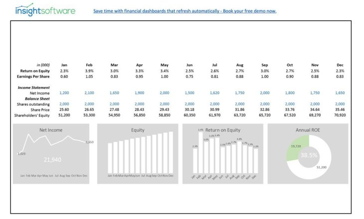Cfo Kpi Return On Equity Dashboard