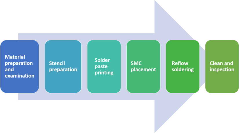 SMT (Surface Mount Technology) Manufacturing Process