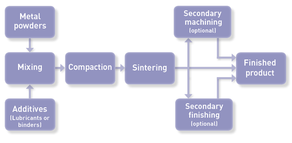 Manufacturing Process of MIM (Metal Injection Molding) - Insight
