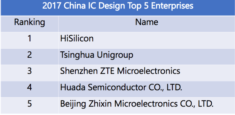 Why Chip Is Not Cheap - About Industry Chain of Chip