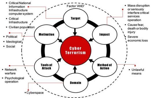 upsc cyber terrorism ias exam