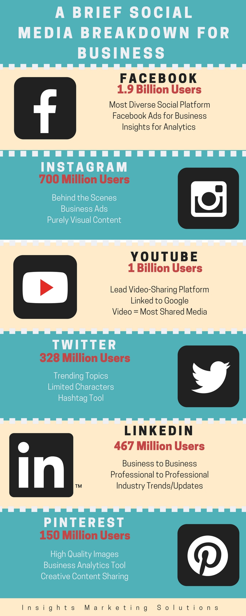 social media breakdown