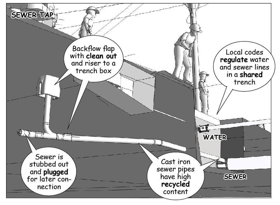 Site Utilities - Preconstruction Planning - Insitebuilders