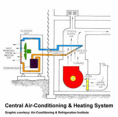 Heating Pump: Where Is The Central Heating Pump Located