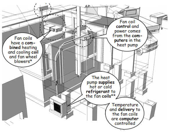 Part 47 Heating Ventilation And Air Conditioning Hvac