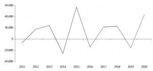 Sterbefälle_2010_2020_Vorjahr