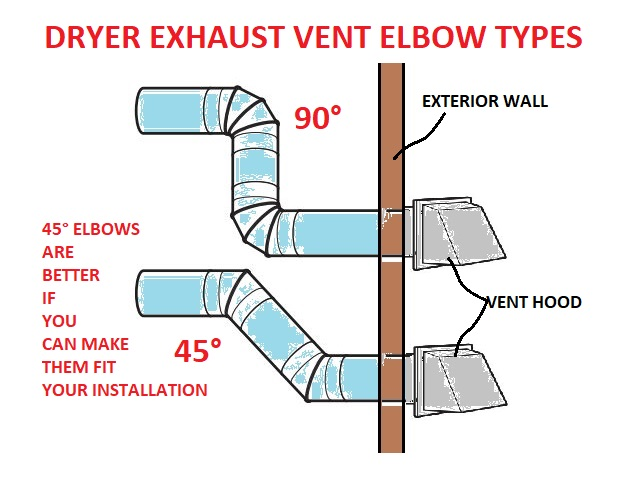 clothes dryer exhaust venting questions