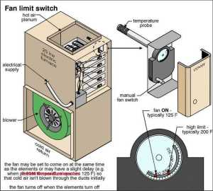 Blower Fans in Air Conditioners Furnaces: Blower Fan Testing & Diagnosis