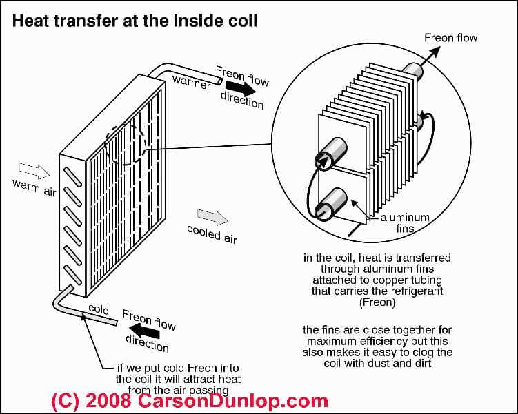 Image Result For What Causes An Air Conditioner To Ice Up
