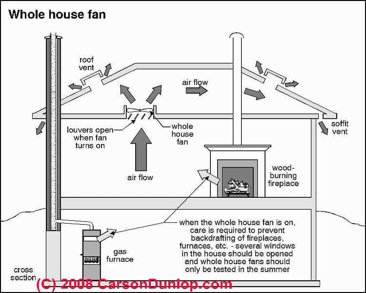 Swamp Cooler Choices Installation Troubleshooting