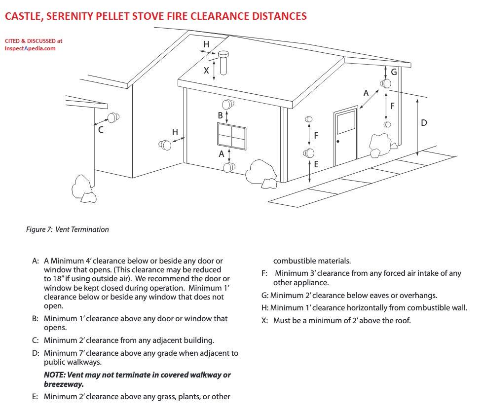 pellet stove fire clearances fire