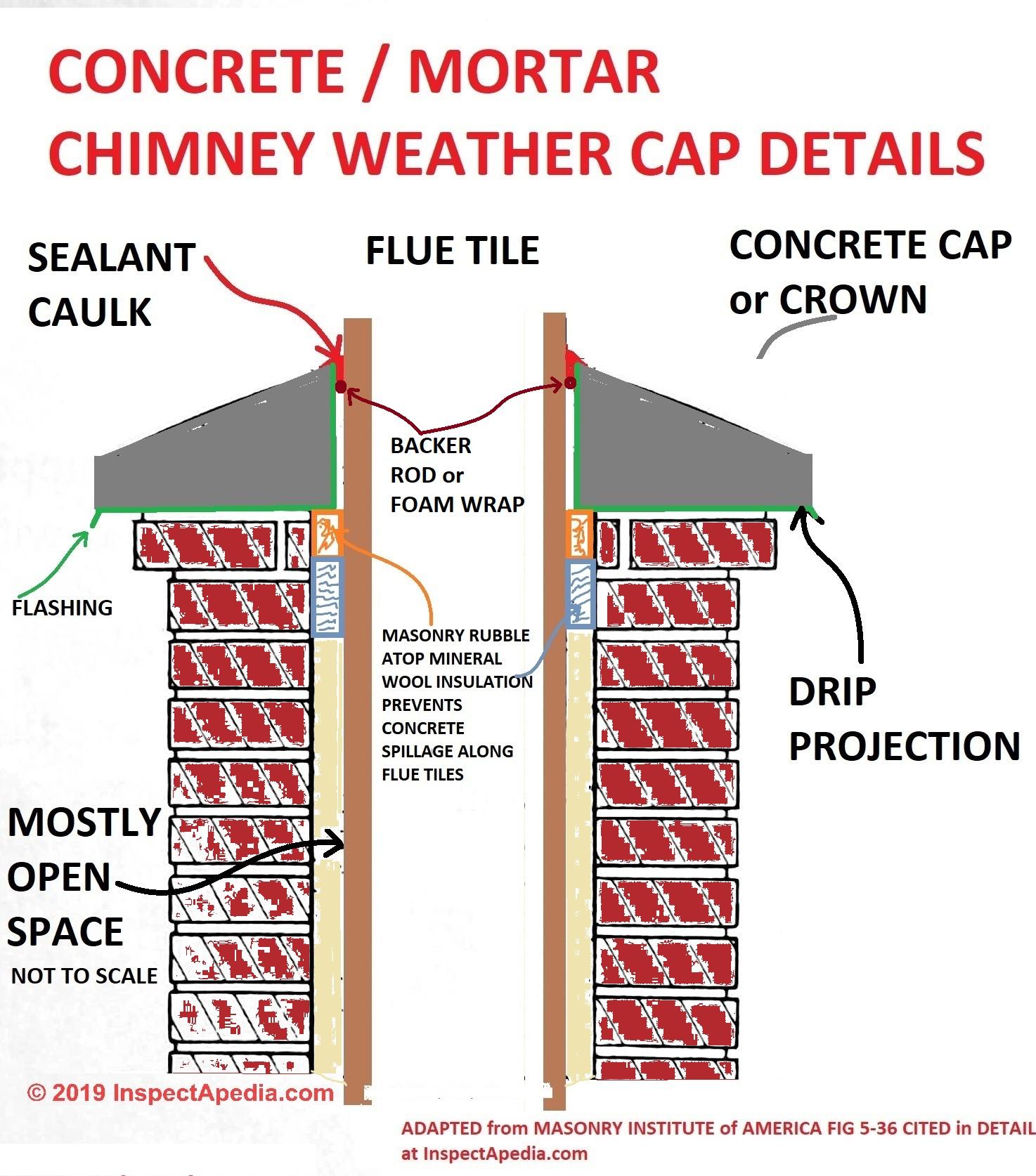 chimney weather cap or chimney crown