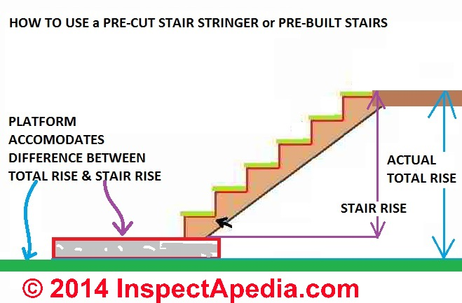 How To Build Deck Or Porch Stairs How To Layout Amp Cut The