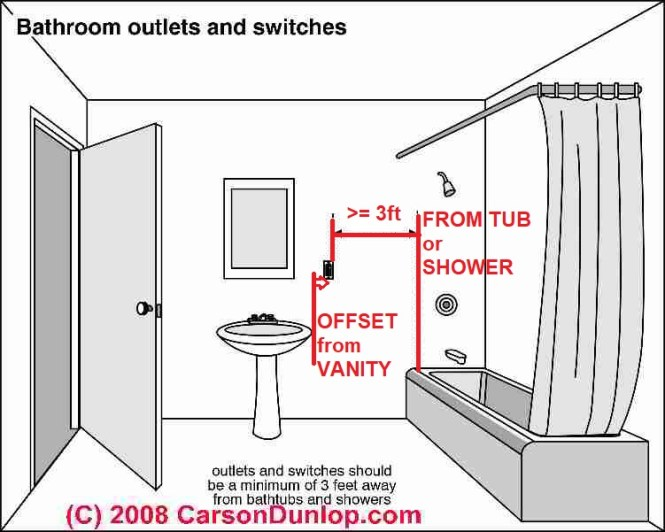 Bathroom Vanity Electrical Outlet Height bathroom vanity electrical outlet height - bathroom design