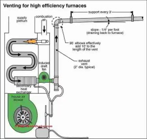 Guide to Side Wall Vent Chimneys & Flues  DirectVenting
