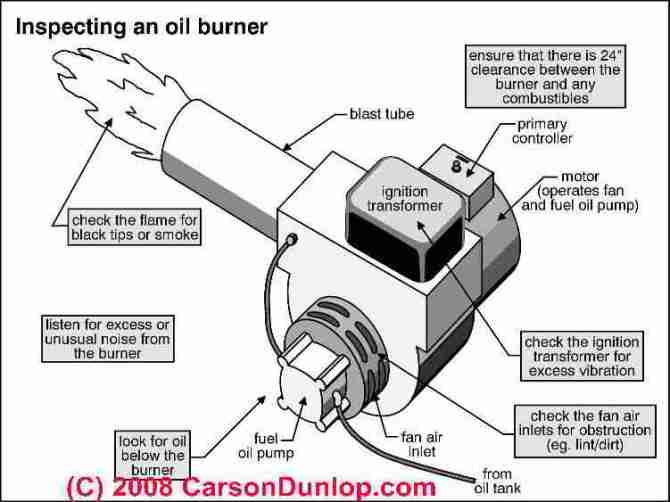 oil burners inspection tuning  repair guide to heating