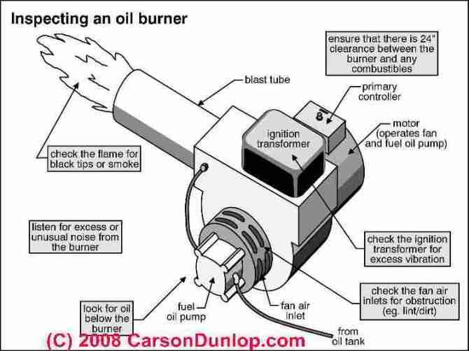 oil burner electrode assembly inspection cleaning adjustment