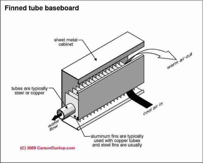 baseboard heater air flow diagram  car wiring diagrams