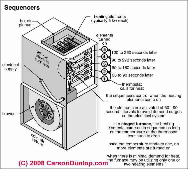 bryant furnace wiring diagram bryant image wiring wiring diagram for carrier electric furnace jodebal com on bryant furnace wiring diagram