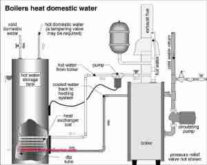 Guide to heating system zone valves  Zone valve installation, inspection, repair guide