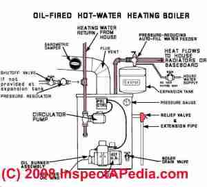Heating system types: how to figure out what kind of heat you have