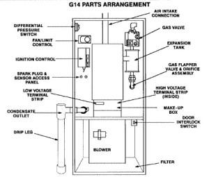 Manuals Air Conditioners, Boiler Manuals, Furnace Manuals, Heat Pump Manuals Free downloads