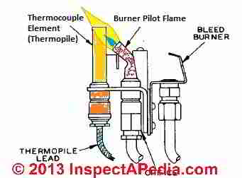 gas flame thermocouple repair faqs