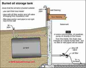 Buried Oil Storage Tank Life Expectancy, how long does an underground oil storage tank *ST last?
