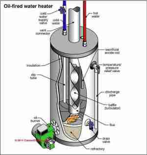 Guide to oil fired hot water heaters, inspection