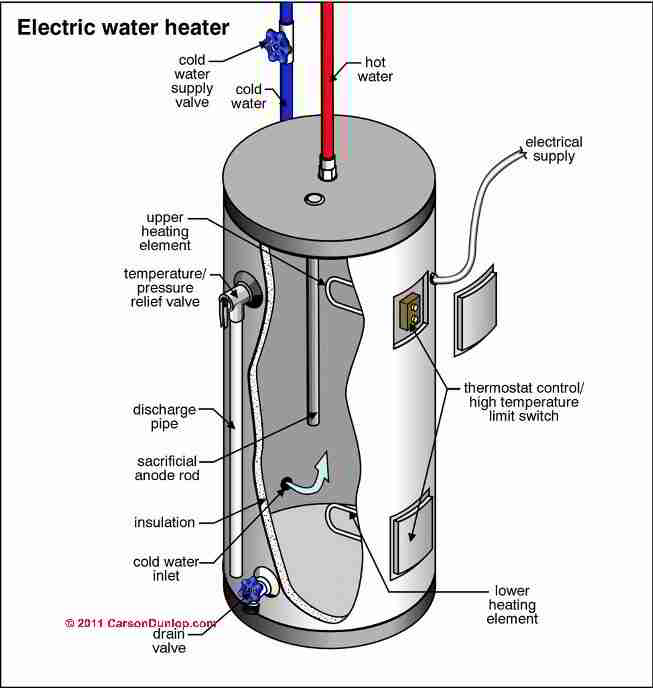 Image Result For What Does An Anode Do In A Water Heater