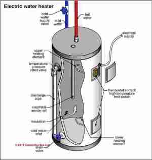 Water Heaters & Geysers [UK], Guide to all types