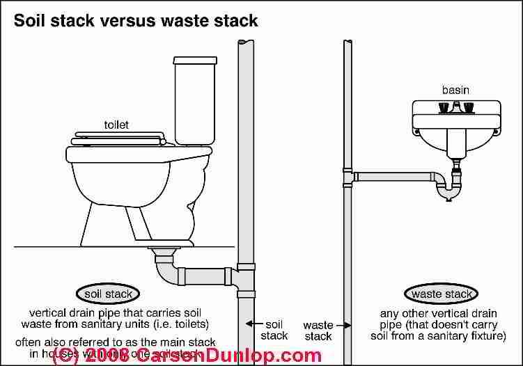 Toilet Diagnosis Amp Repair Guide For Flush Problems